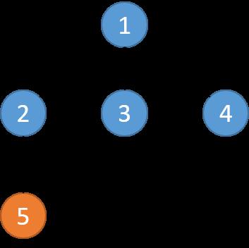 样例的树结构